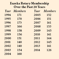 rotary membership eureka