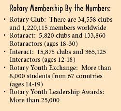 rotary membership numbers